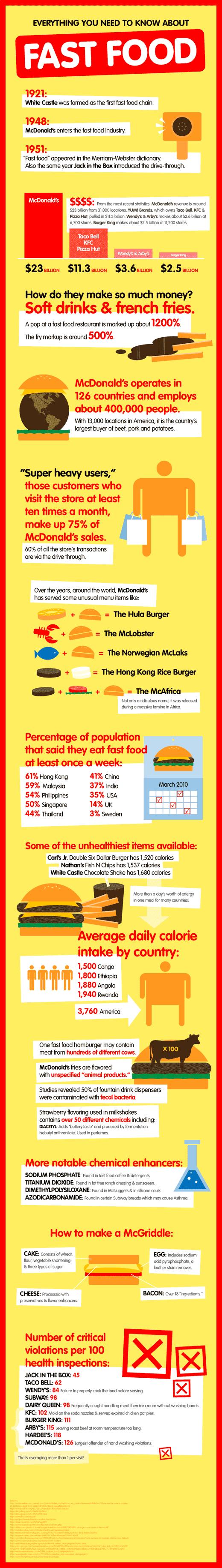 fastfood-image-chart