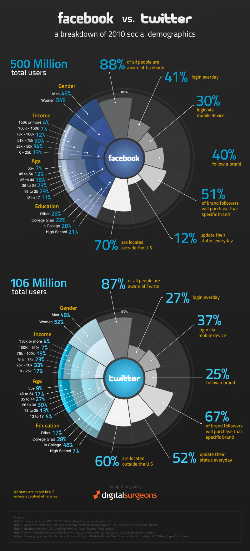 facebook-twitter-infographic-statistici