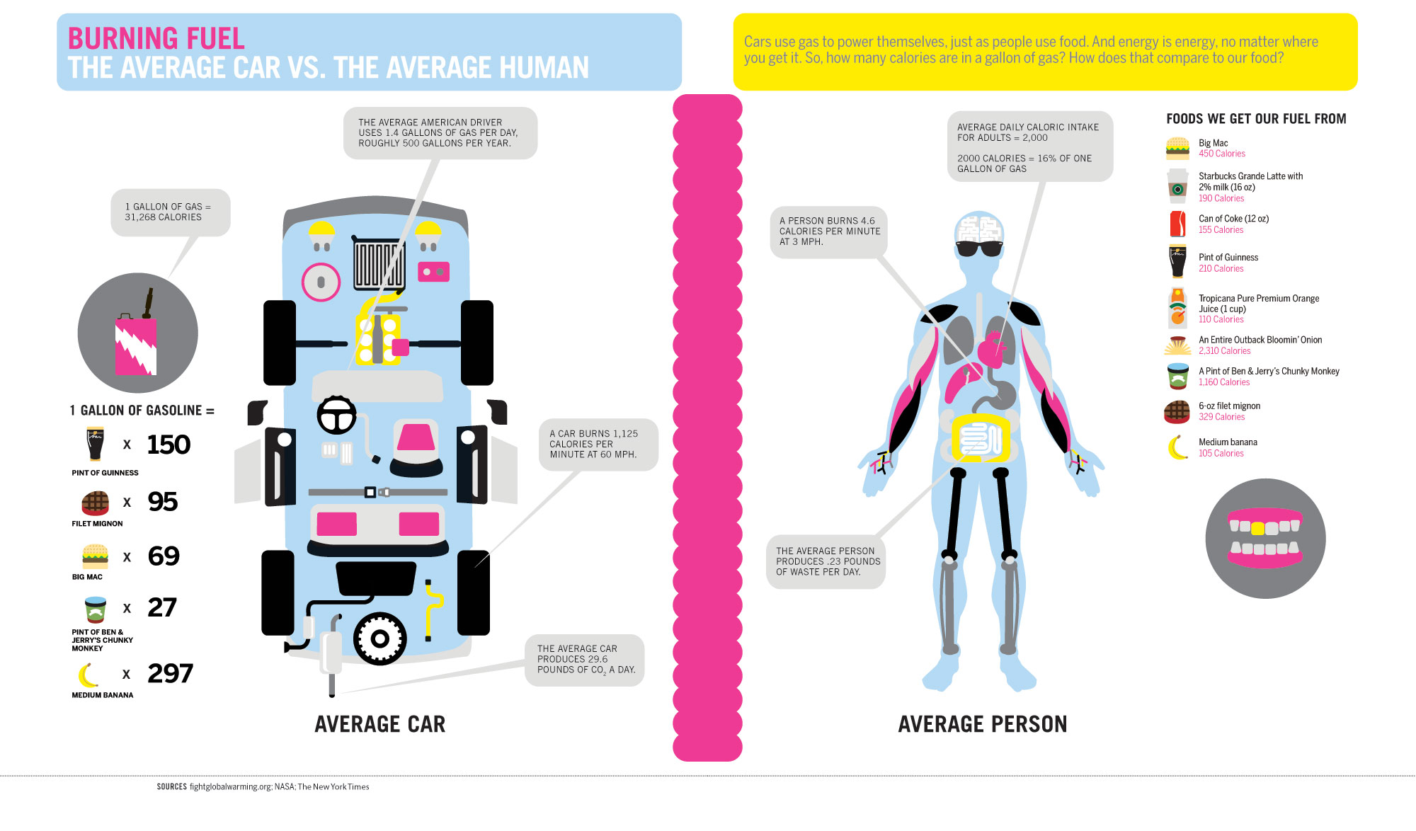 burning-fuel-car-human