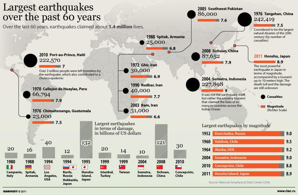 cele-mai-mari-cutremure