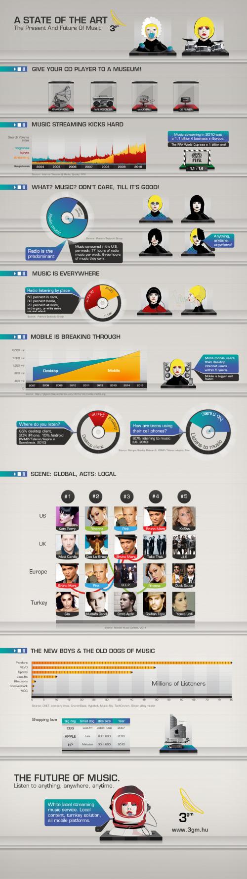 infografic-starea-muzicii