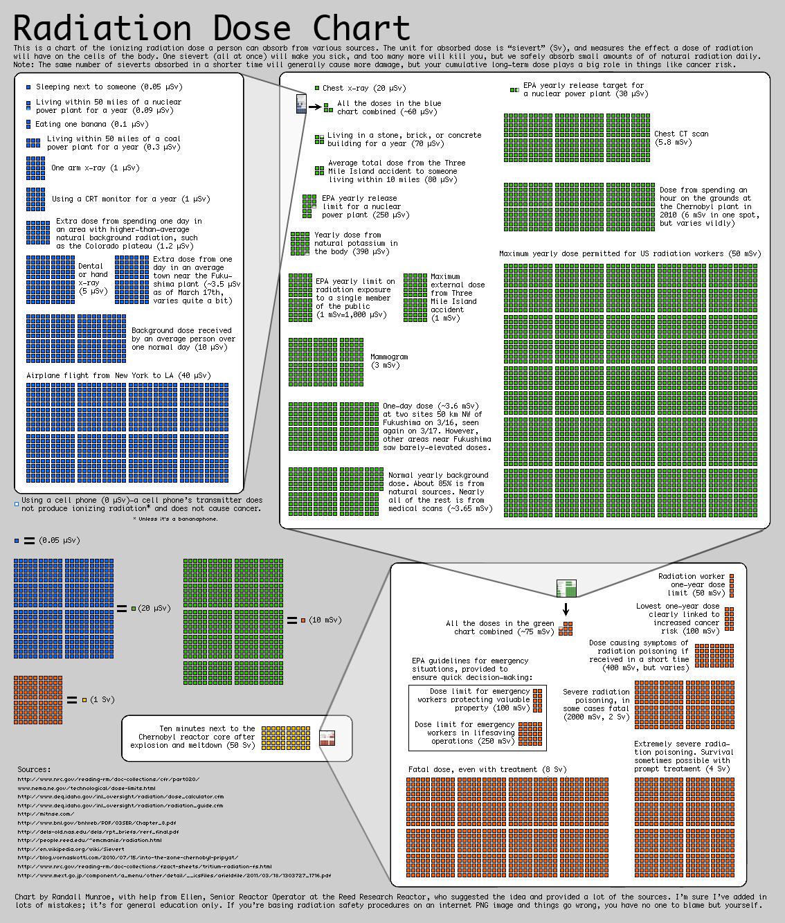 statistici radiatii informatii
