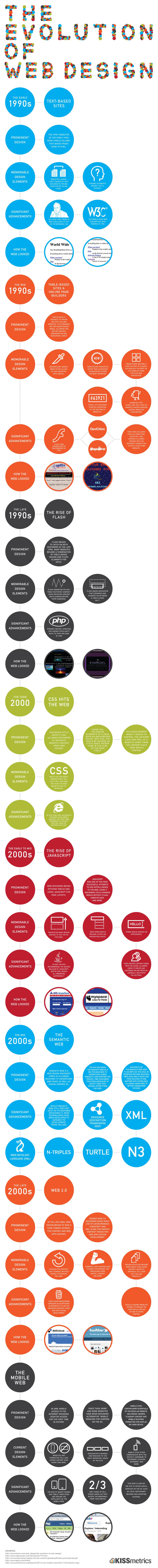 istoria webdesignului