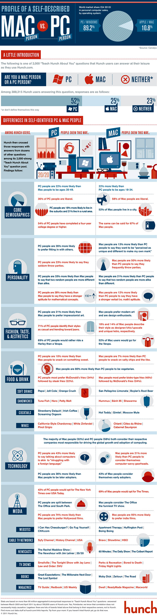 Mac-vs-PC-Infographic