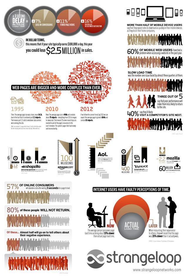 site-speed-sm-infografic