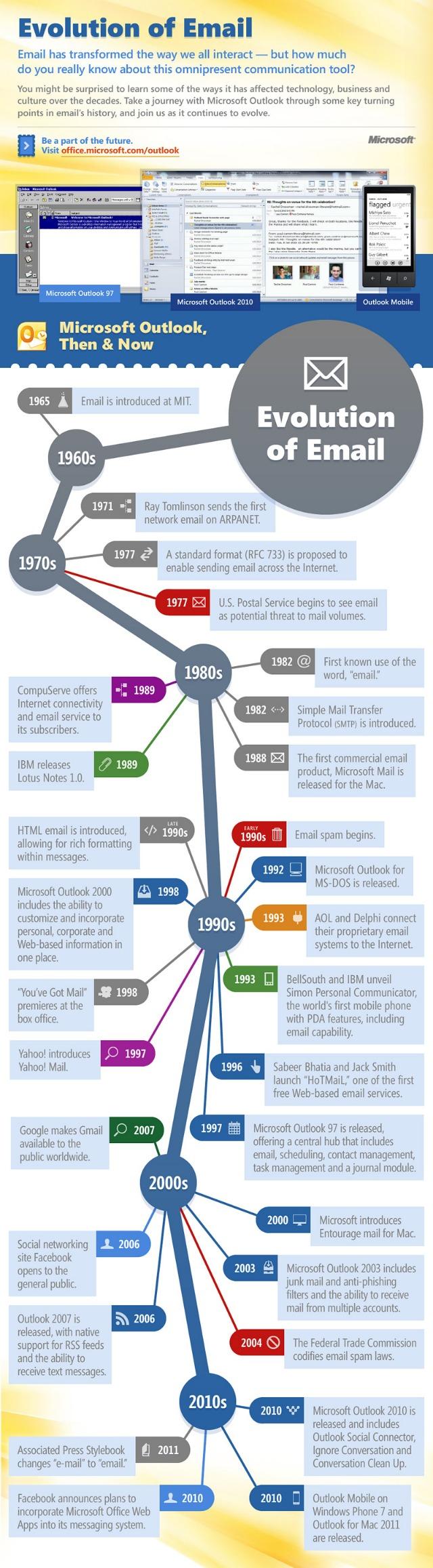evolutia-emailului-scrisori-digitale-infografic