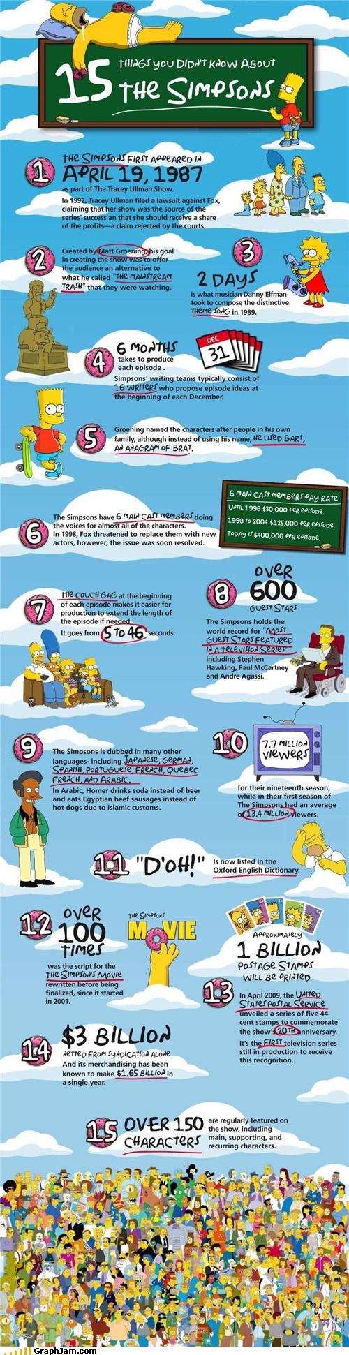 the-simpsons-infografic