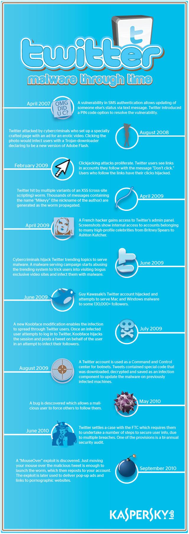 twitter-malware-infographic