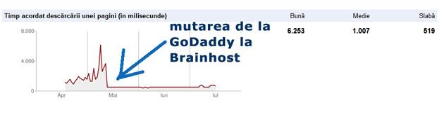 brainhost vs godaddy