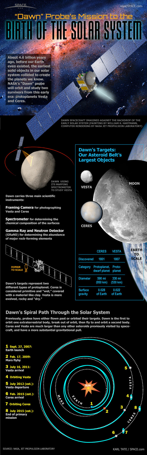 infografic sonda spatiala dawn catre vesta mashable