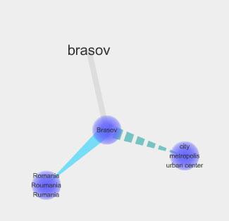 visuwords dictionar interactiv