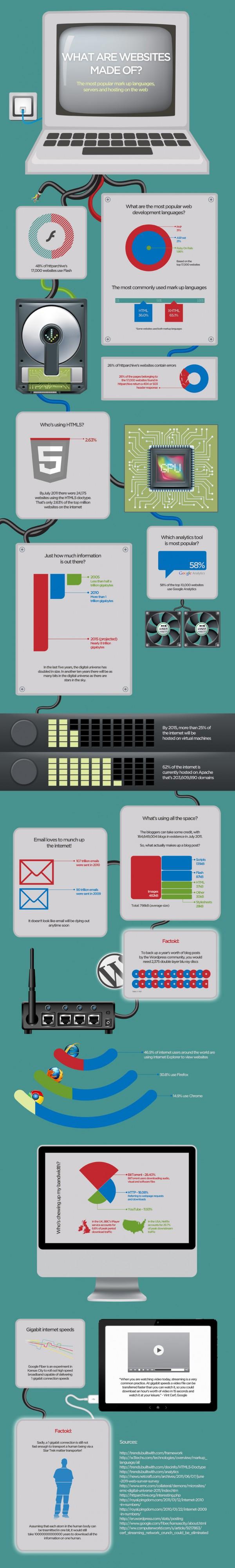 infografic-din-ce-sunt-construite-site-urile