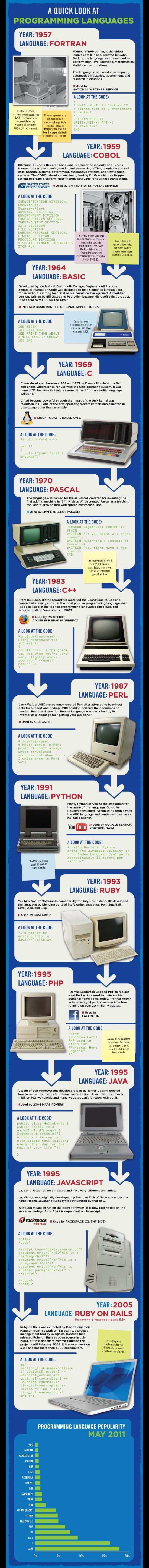 infografic-istoria-limbajelor-programare-Rackspace