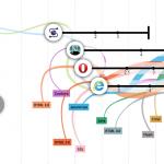 evolutia-internetului-infografic-interactiv