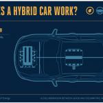 infografic-interactiv-cum-functioneaza-masinile-hibride-HEV