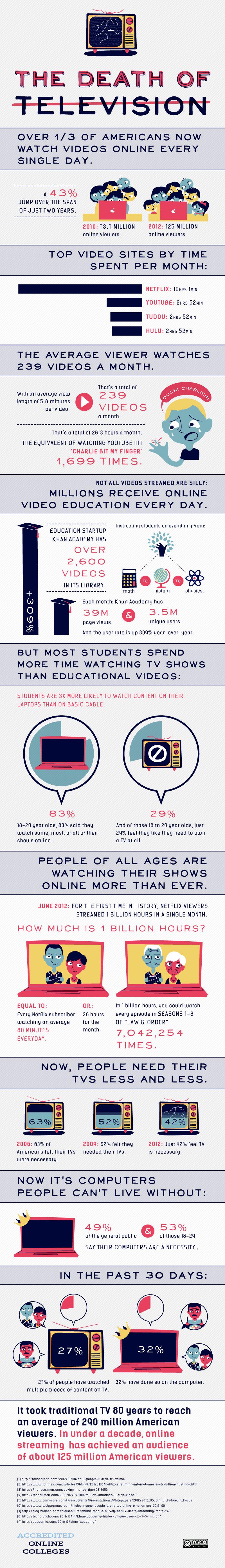 moartea-televizorului-succesul-internetului-infografic-august-2012