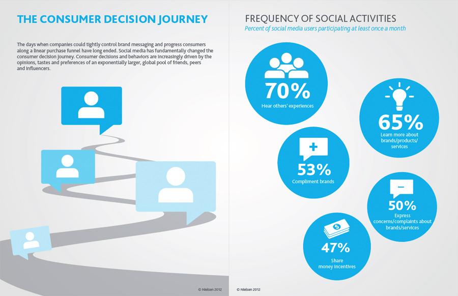 nielsen-social-media-study-2012-review-11