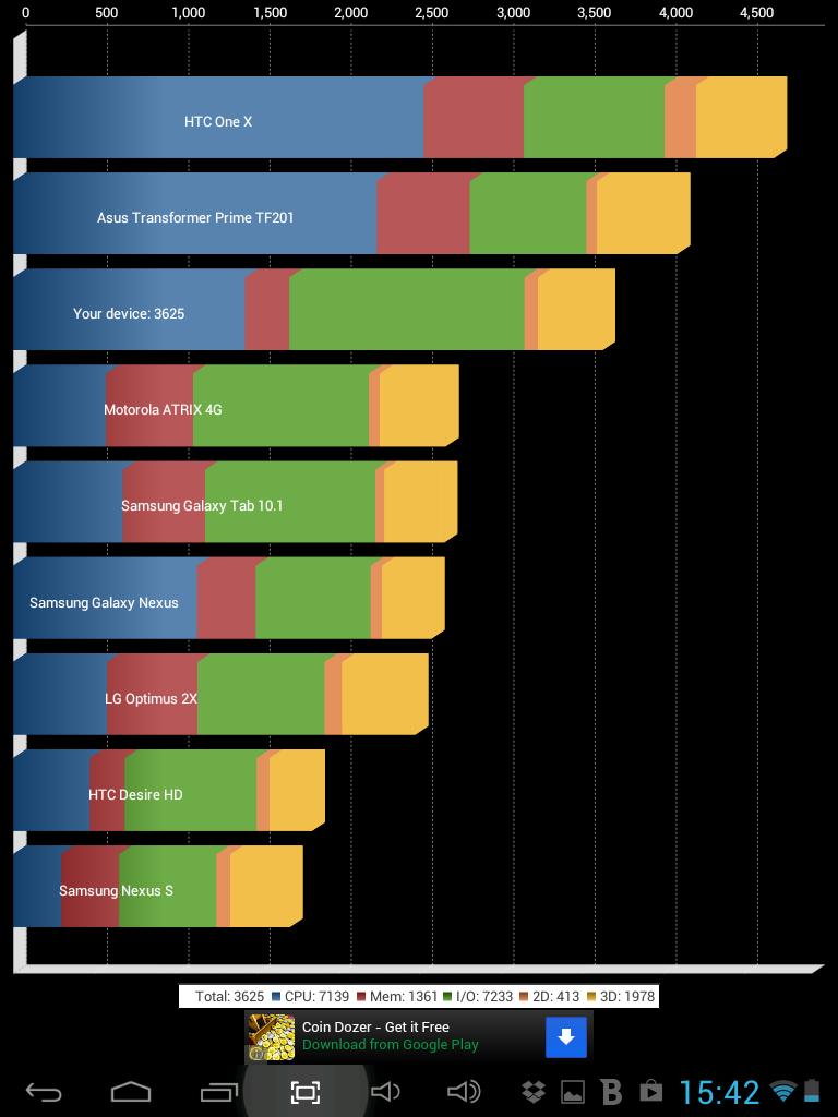 allview-alldro-3-speed-duo-review-pret-performanta-teste-martie-2013 (2)