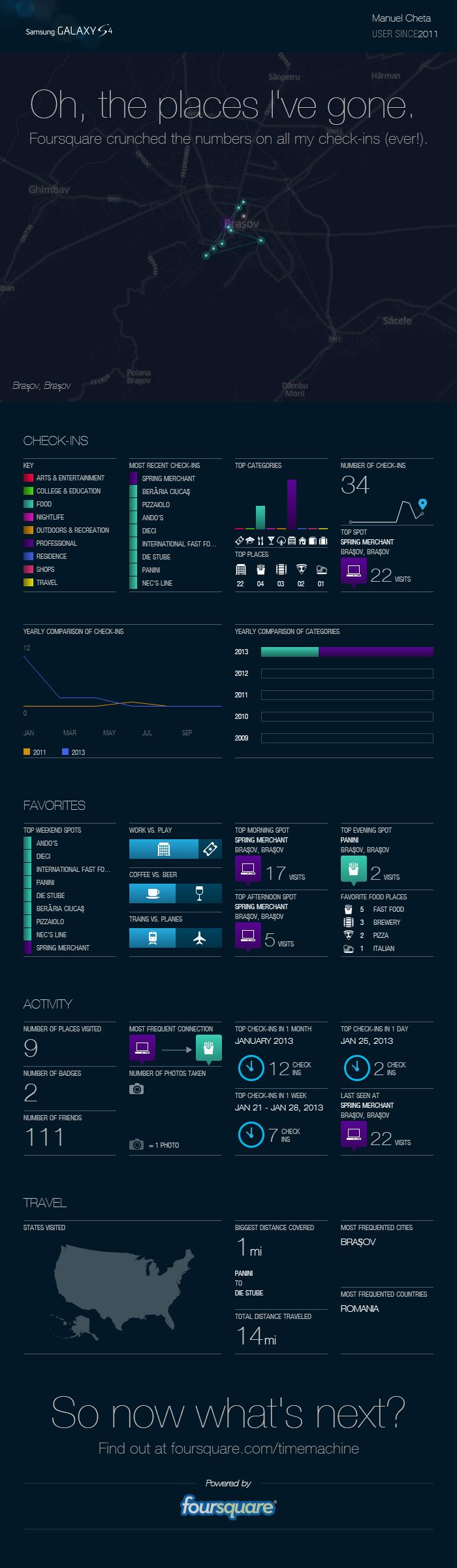 foursquare time machine example infographic