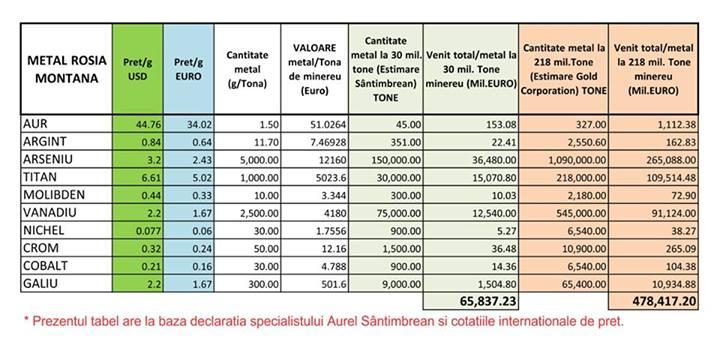 aur-pretext-calcul-cost-metale-rare-rosia-montana-478-miliarde-euro