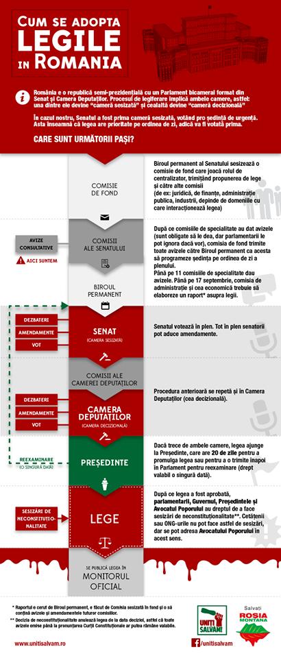 procedura-acceptare-lege-rosia-montana