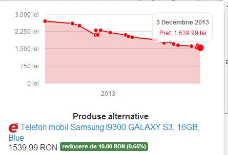 pricy-ro-evolutia-preturilor-100-magazine-online-romania