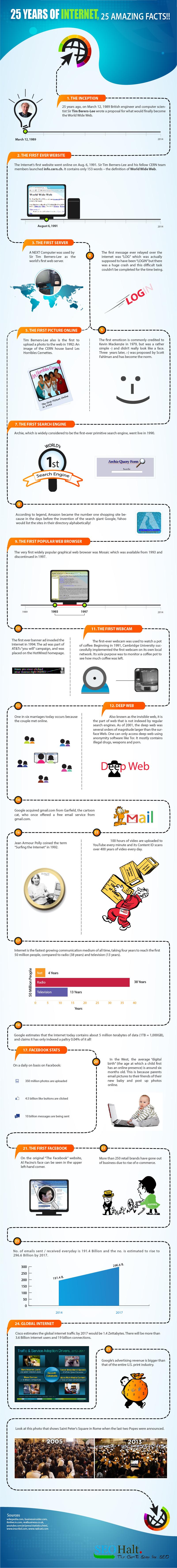 25-ani-internet-web-gmail