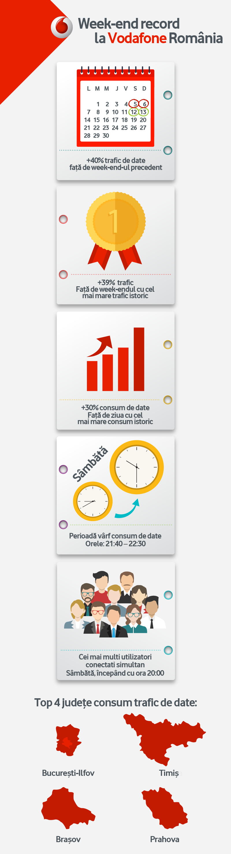 vodafone-infografic-week-end-internet-nelimitat