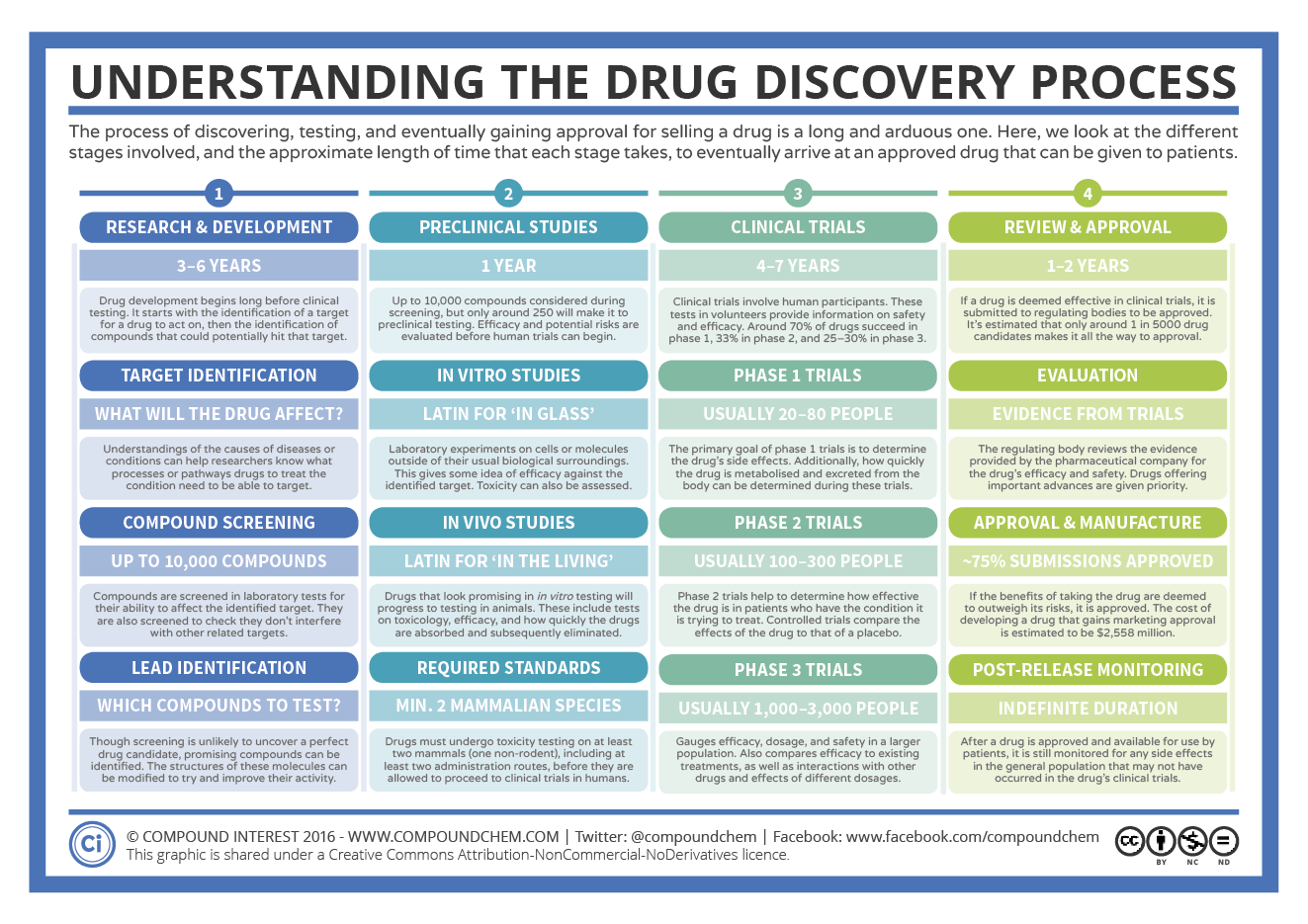 The-Drug-Discovery-Process